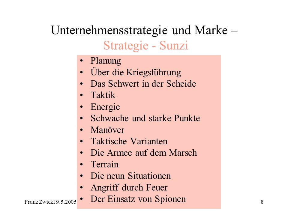 Unternehmensstrategie und Marke – Strategie - Sunzi