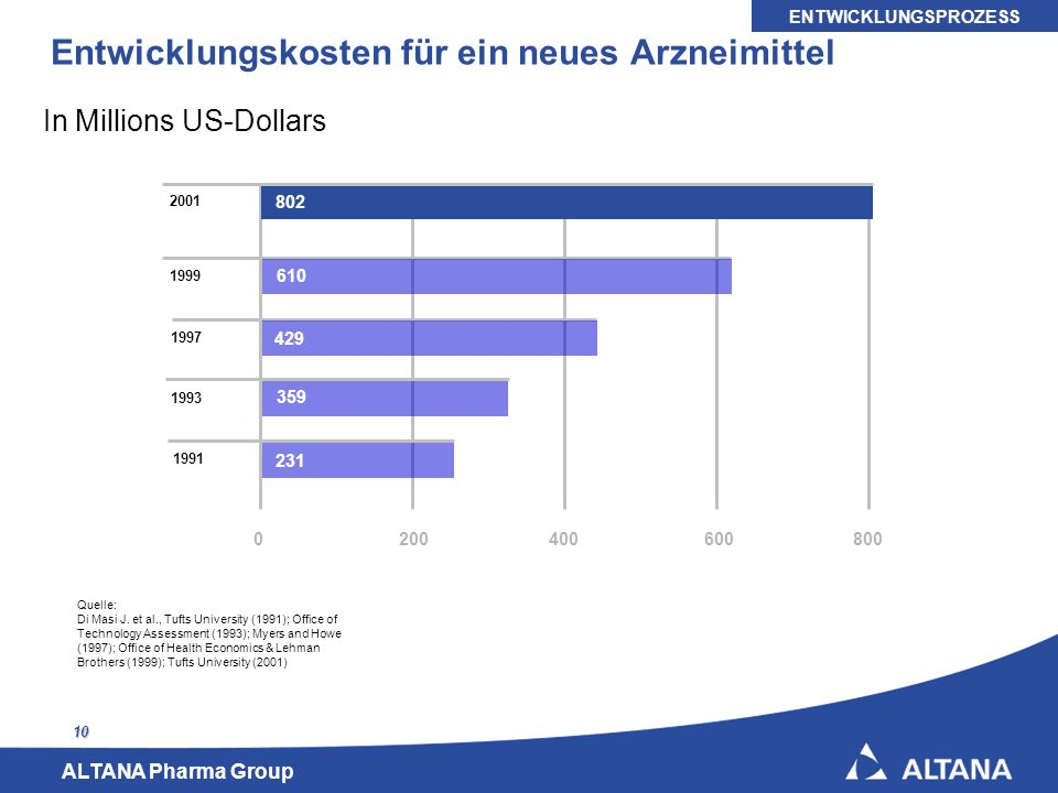Entwicklungskosten für ein neues Arzneimittel
