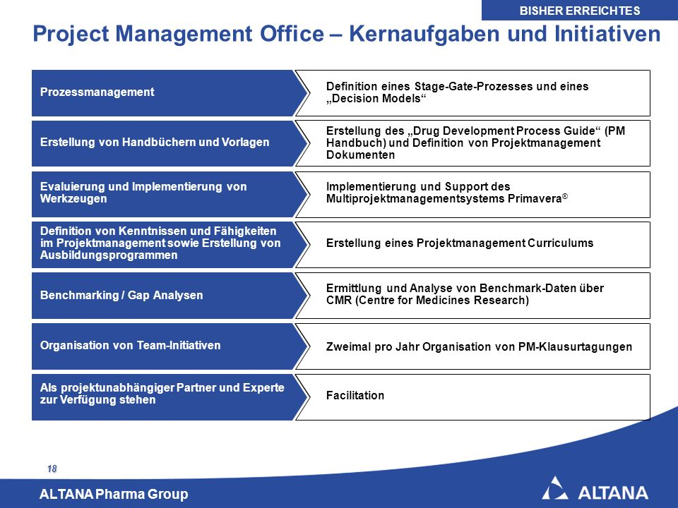 Project Management Office – Kernaufgaben und Initiativen