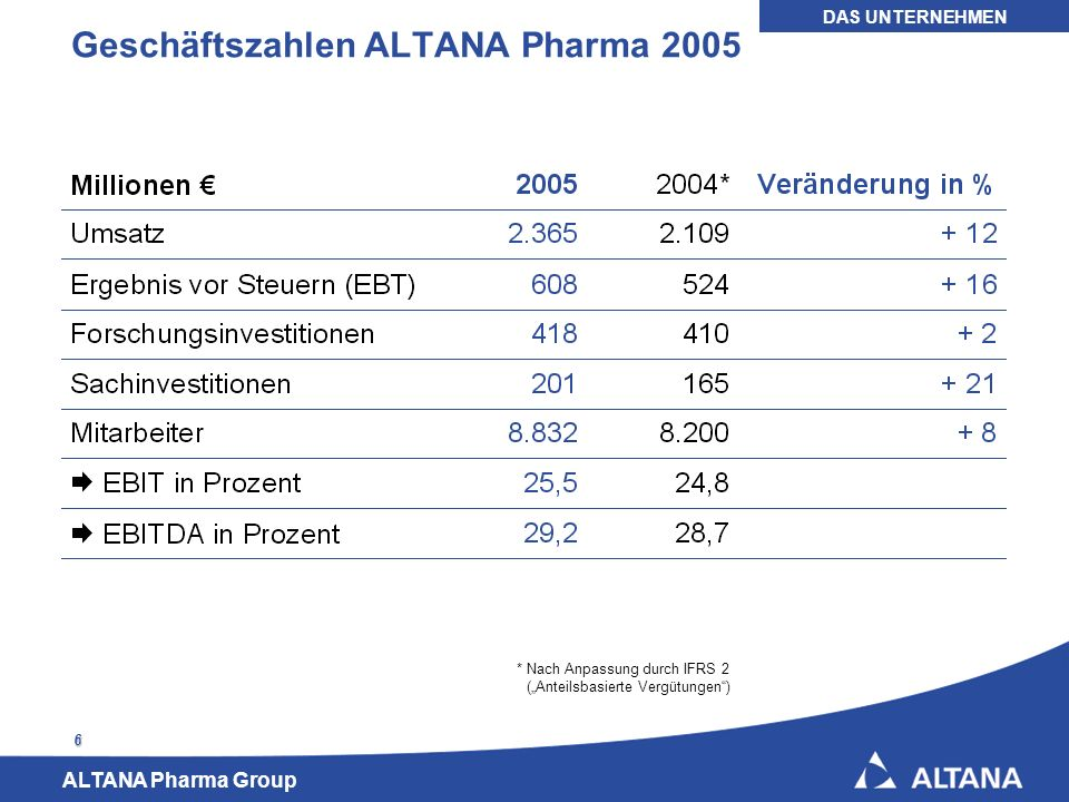 Geschäftszahlen ALTANA Pharma 2005