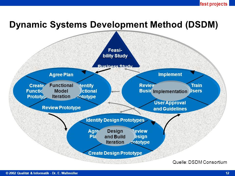 dsdm terms of reference Dsdm consortium estimating evolving solution facilitator terms of reference: high level definition of the objectives and business drivers for the project.