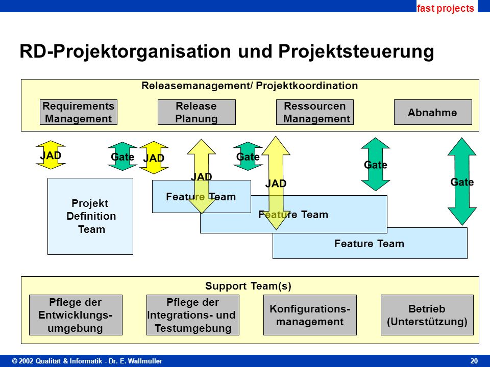 RD-Projektorganisation und Projektsteuerung