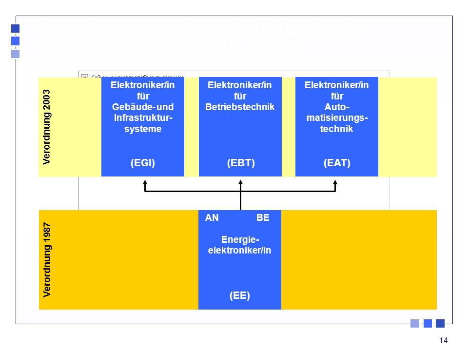 Verordnung 2003 Neuordnung der industriellen Elektroberufe Überleitung der Berufe VO 1987 - VO 2003.