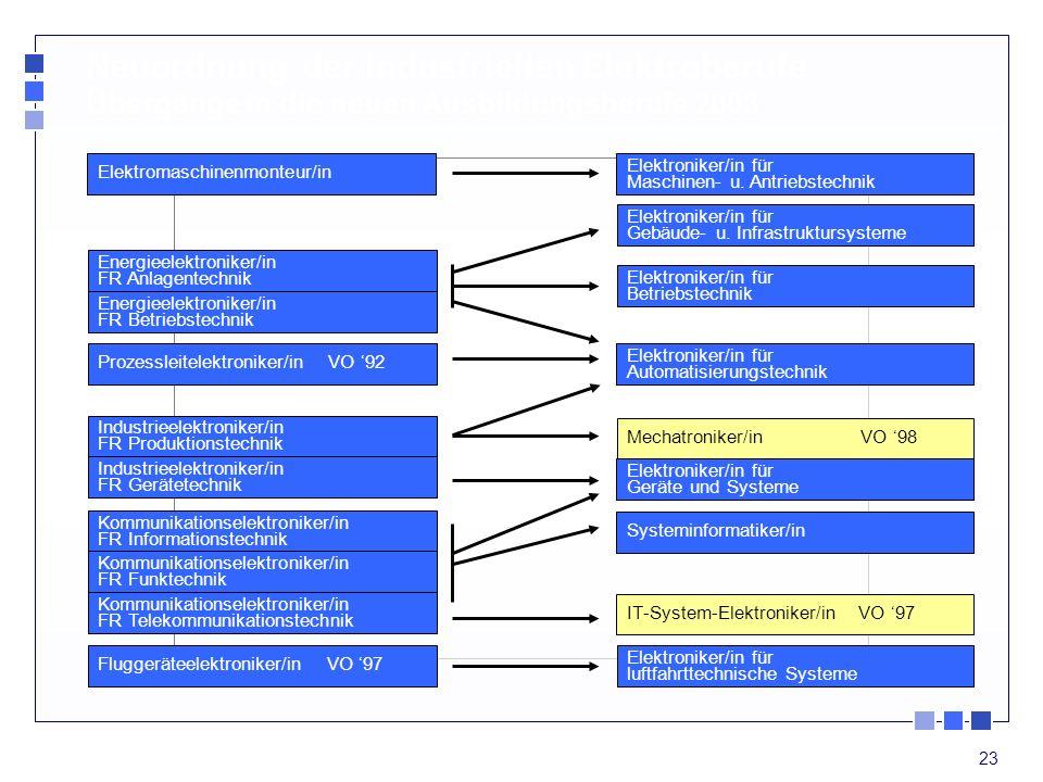 Neuordnung der industriellen Elektroberufe Übergänge in die neuen Ausbildungsberufe 2003