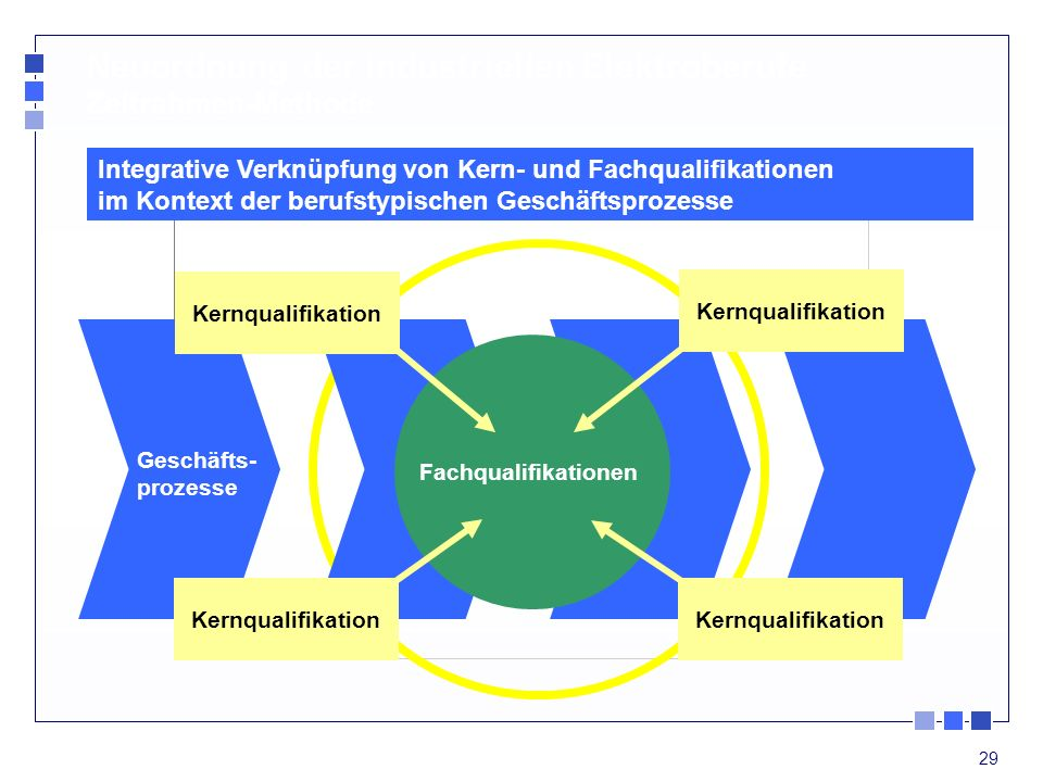 Neuordnung der industriellen Elektroberufe Zeitrahmen-Methode