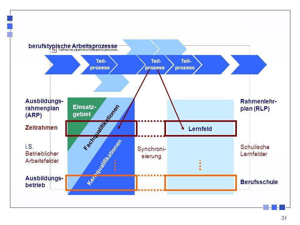 Neuordnung der industriellen Elektroberufe Lernort-Kooperation Ausbildungsbetrieb - Berufsschule