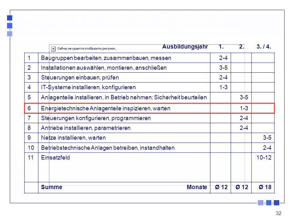 Neuordnung der industriellen Elektroberufe Übersicht Zeitrahmen Elektroniker/in f. Betriebstechnik