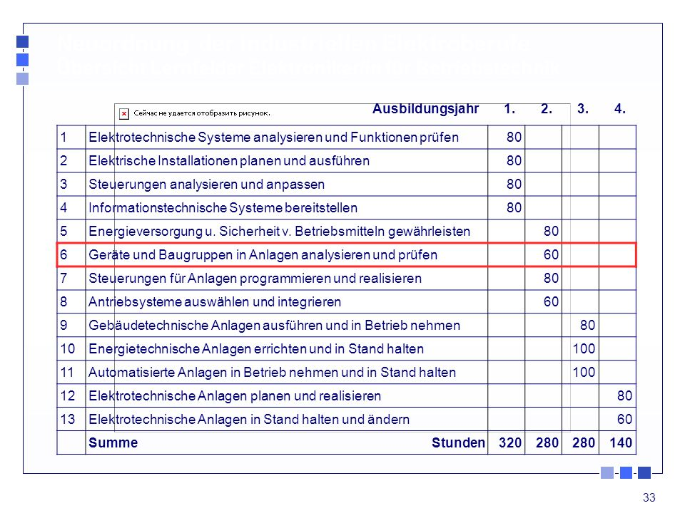 Neuordnung der industriellen Elektroberufe Übersicht Lernfelder Elektroniker/in für Betriebstechnik