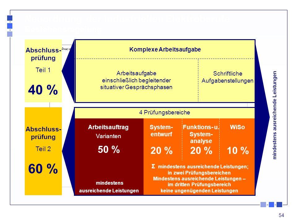 40 % 60 % Neuordnung der industriellen Elektroberufe Bestehensregelung
