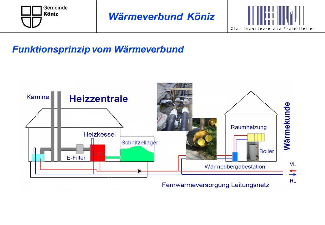 Wärmeverbund Köniz Funktionsprinzip vom Wärmeverbund