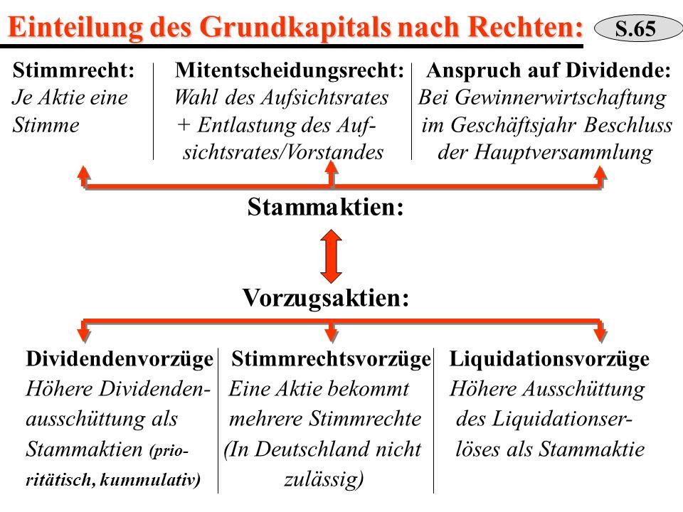 Einteilung des Grundkapitals nach Rechten: