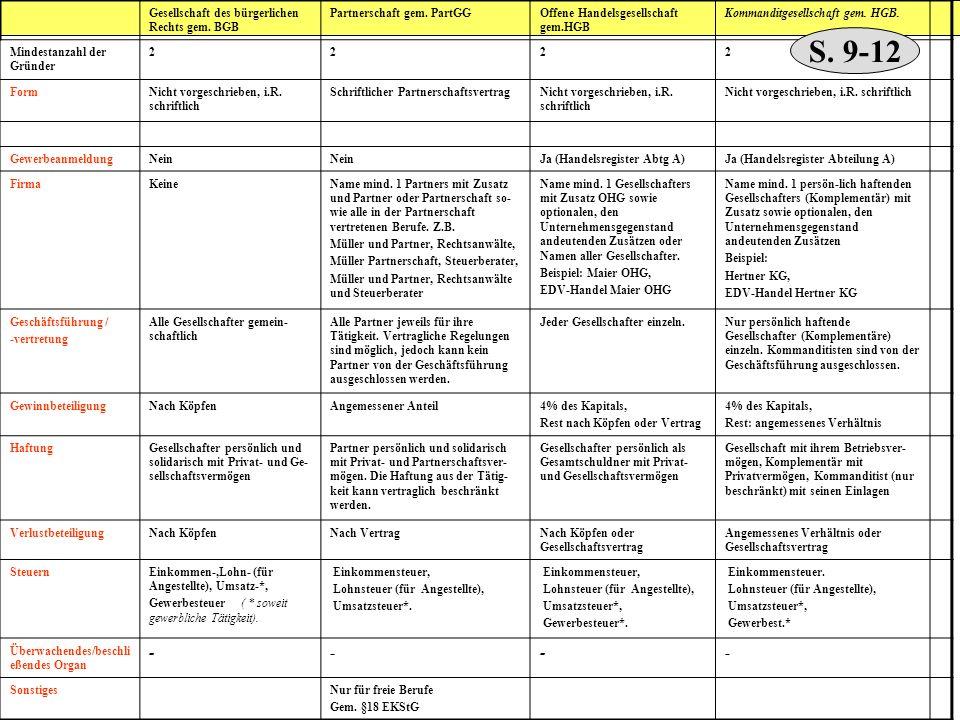 S. 9-12 - 1 Gesellschaft des bürgerlichen Rechts gem. BGB