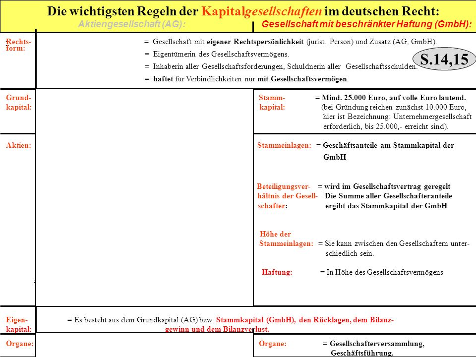 Die wichtigsten Regeln der Kapitalgesellschaften im deutschen Recht: