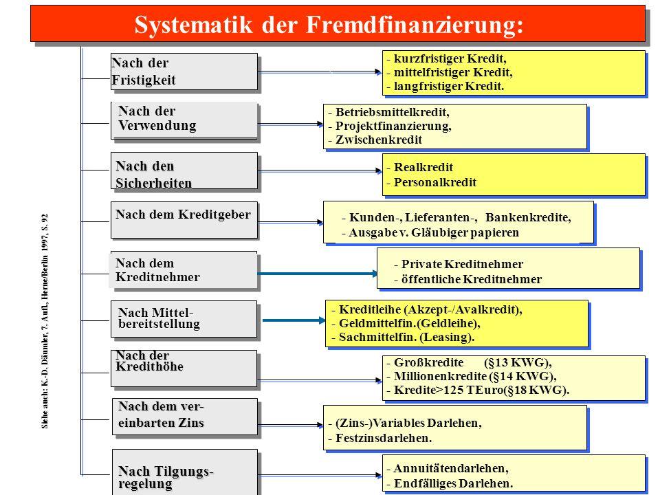 Systematik der Fremdfinanzierung: