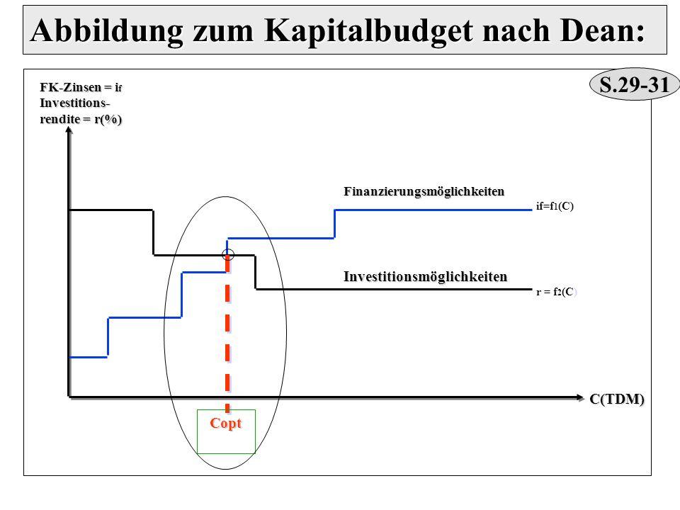Abbildung zum Kapitalbudget nach Dean:
