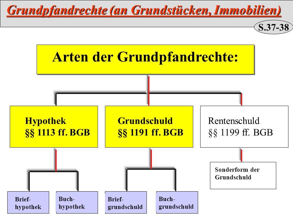 Grundpfandrechte (an Grundstücken, Immobilien)