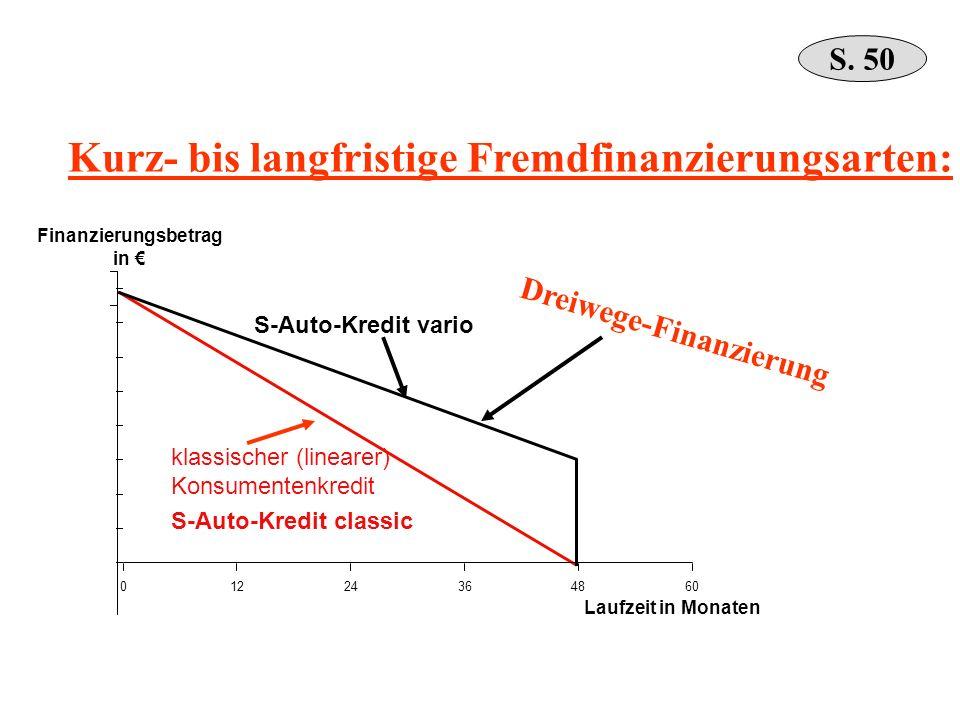 Finanzierungsbetrag in €