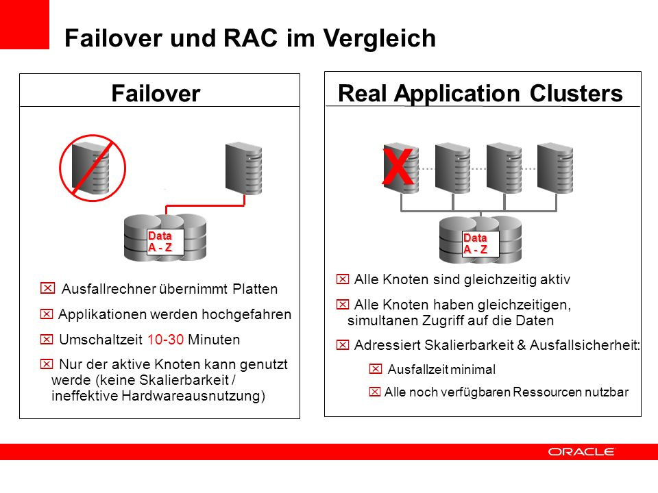 X Failover und RAC im Vergleich Failover Real Application Clusters