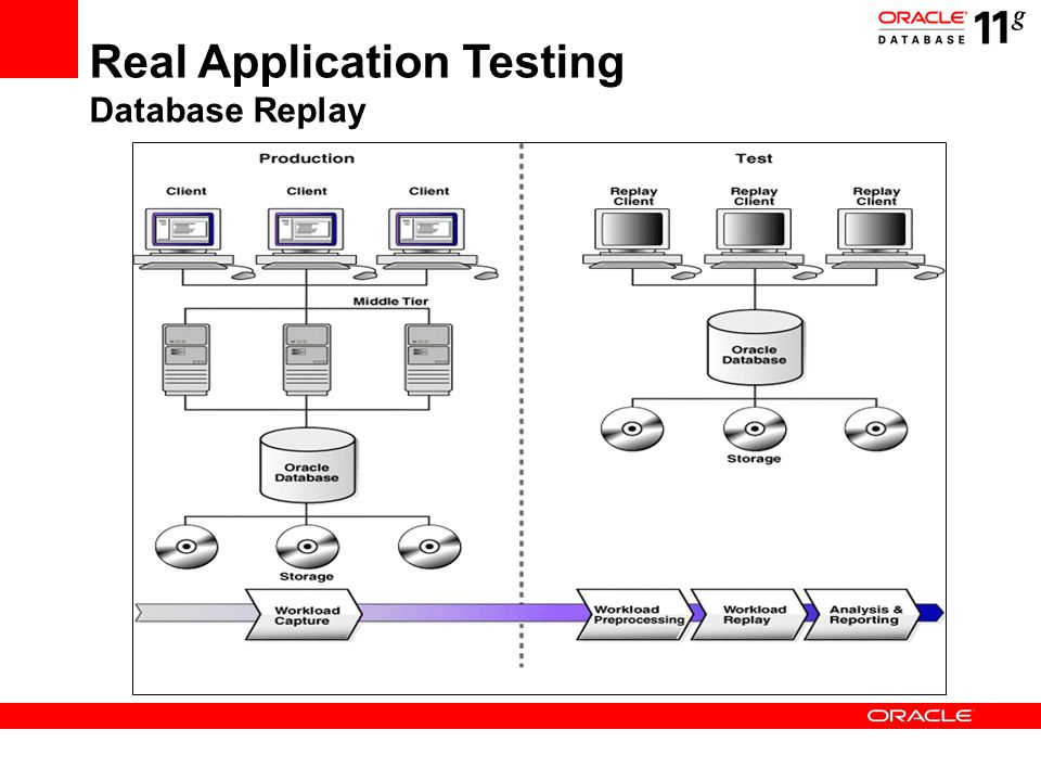 Real Application Testing Database Replay