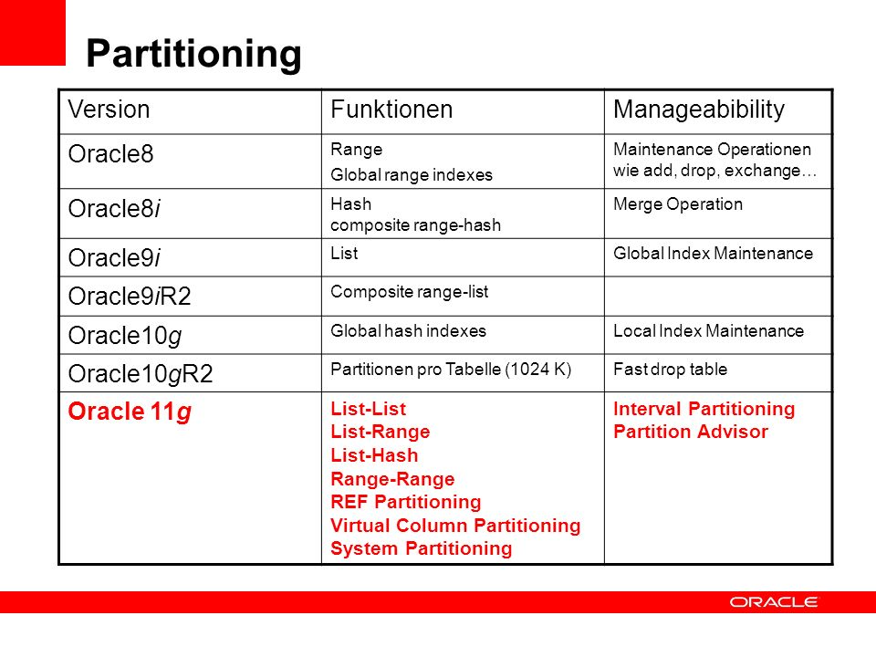 Partitioning Version Funktionen Manageabibility Oracle8 Oracle8i