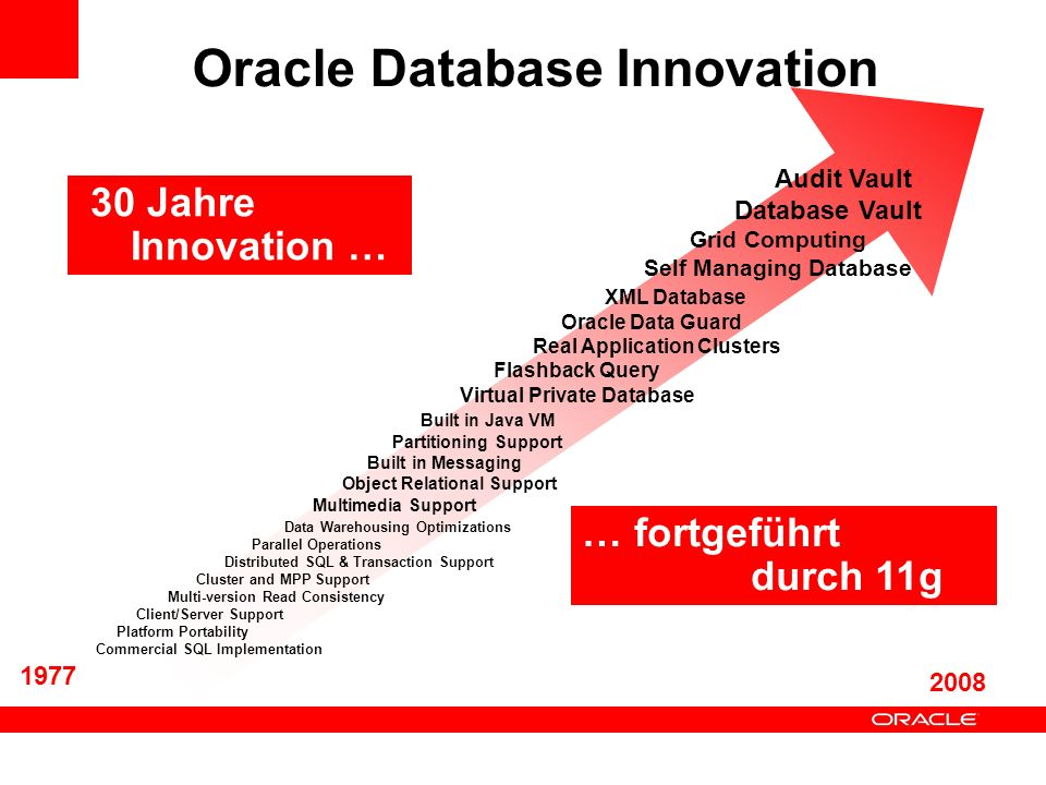 Oracle Database Innovation