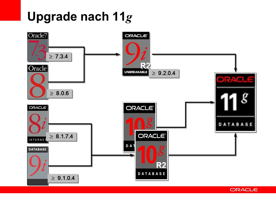 Upgrade nach 11g R2  7.3.4  9.2.0.4  8.0.6 R2  8.1.7.4  9.1.0.4