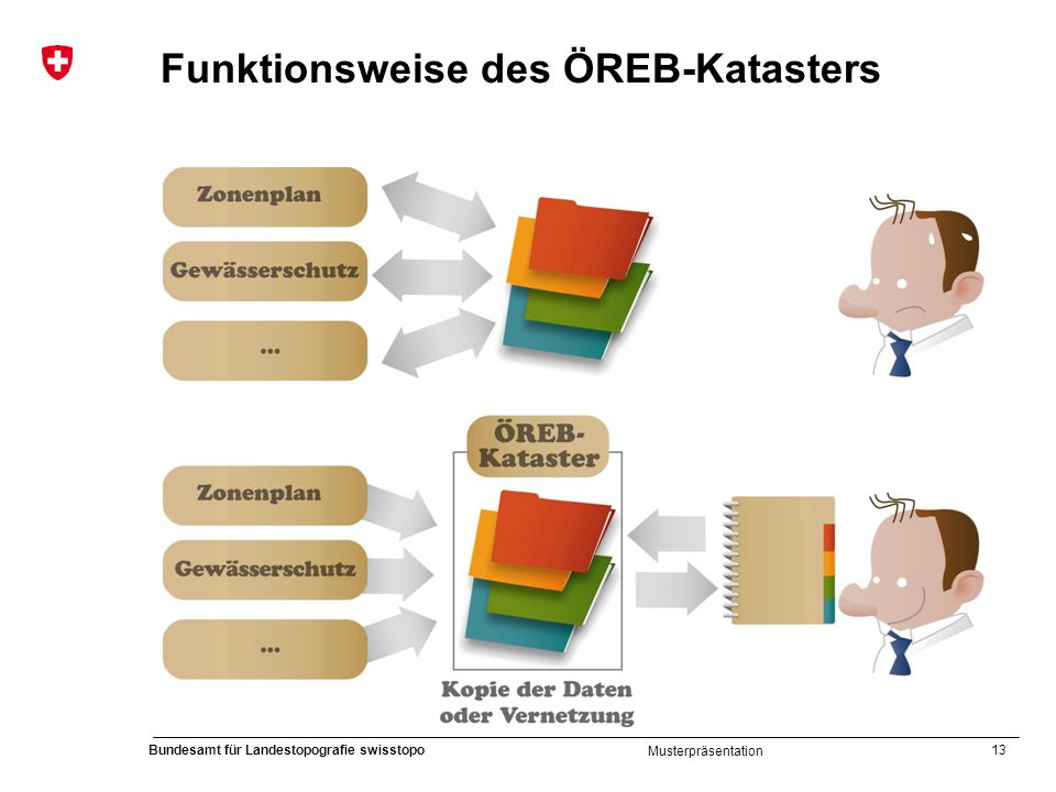 Funktionsweise des ÖREB-Katasters