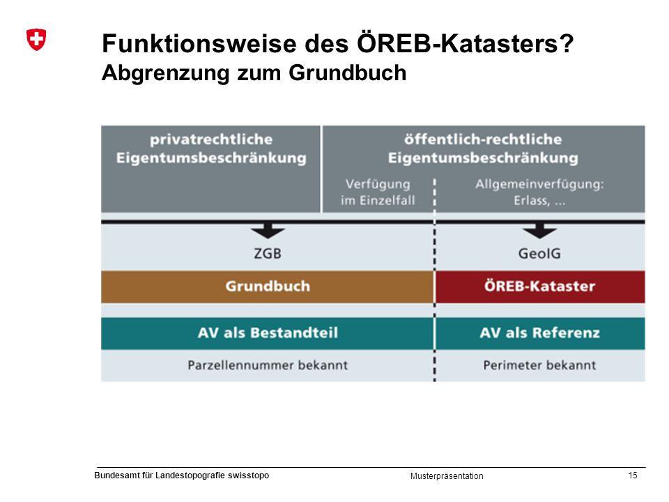 Funktionsweise des ÖREB-Katasters Abgrenzung zum Grundbuch