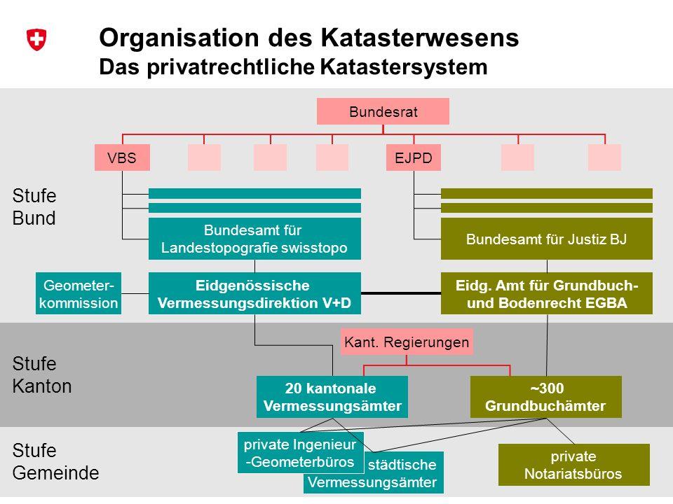 Organisation des Katasterwesens Das privatrechtliche Katastersystem