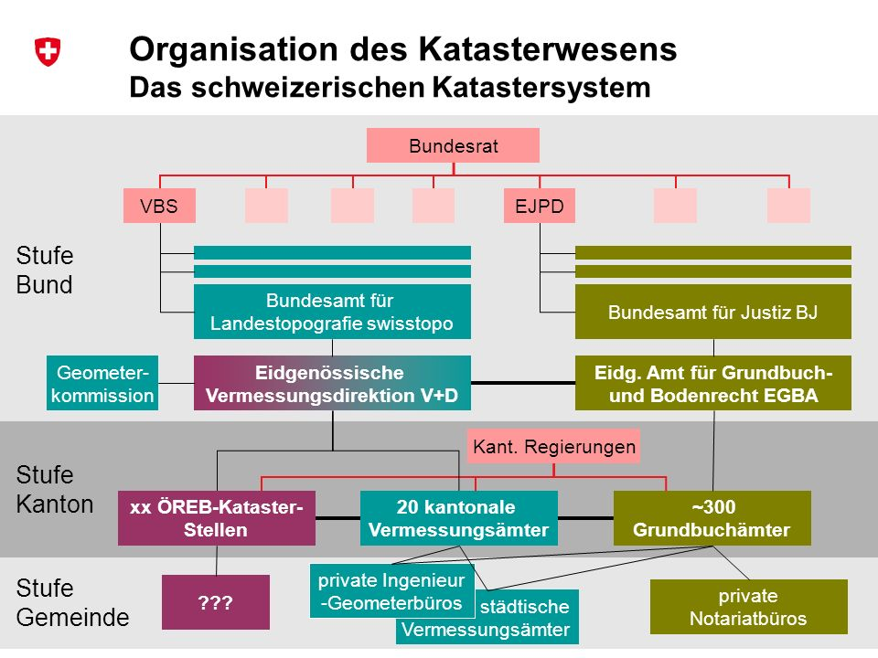 Organisation des Katasterwesens Das schweizerischen Katastersystem