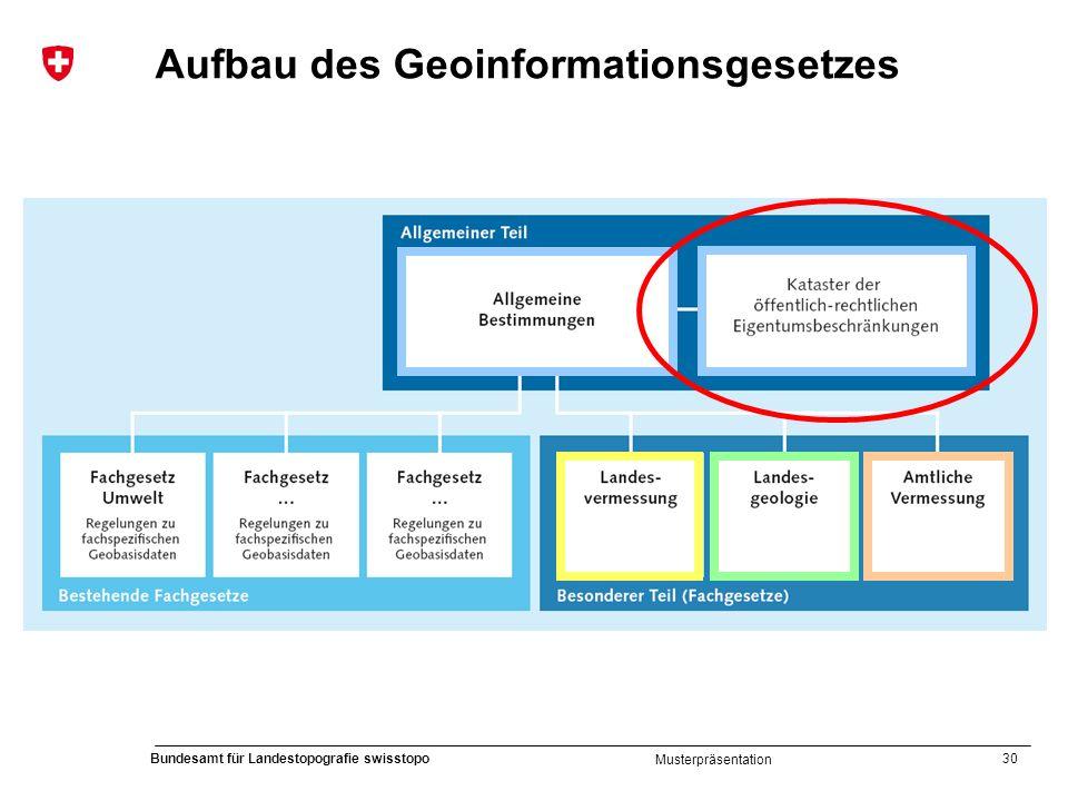 Aufbau des Geoinformationsgesetzes