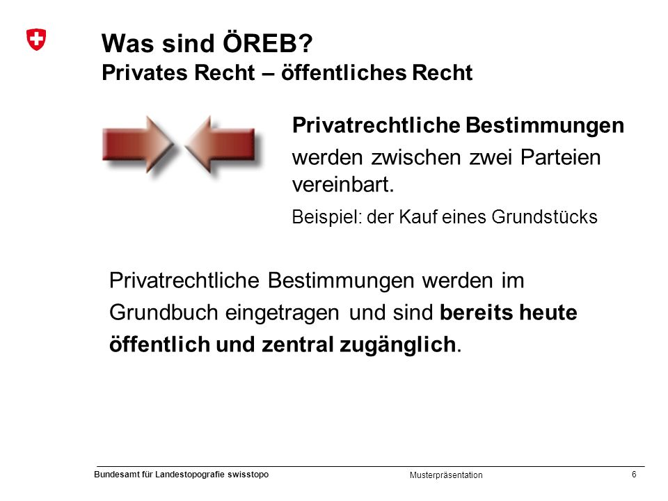 Was sind ÖREB Privates Recht – öffentliches Recht