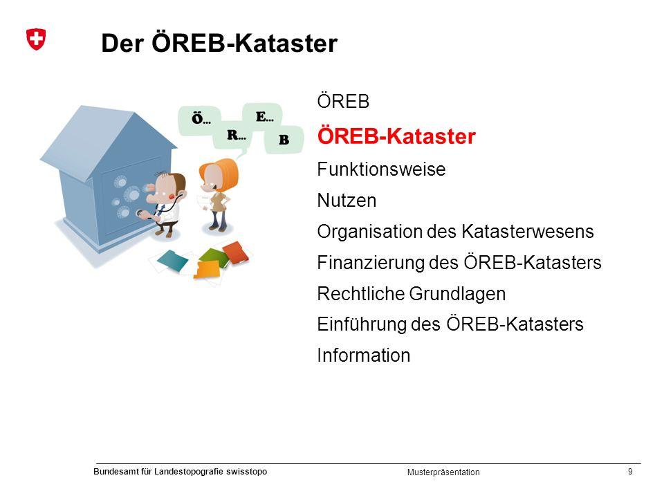 Der ÖREB-Kataster ÖREB-Kataster ÖREB Funktionsweise Nutzen