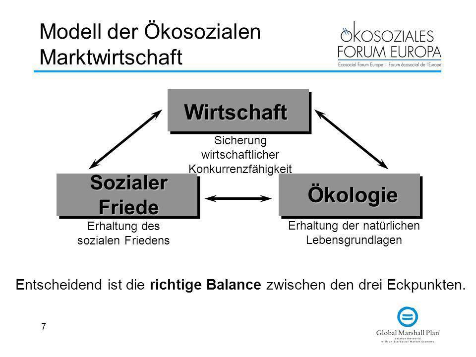 Modell der Ökosozialen Marktwirtschaft