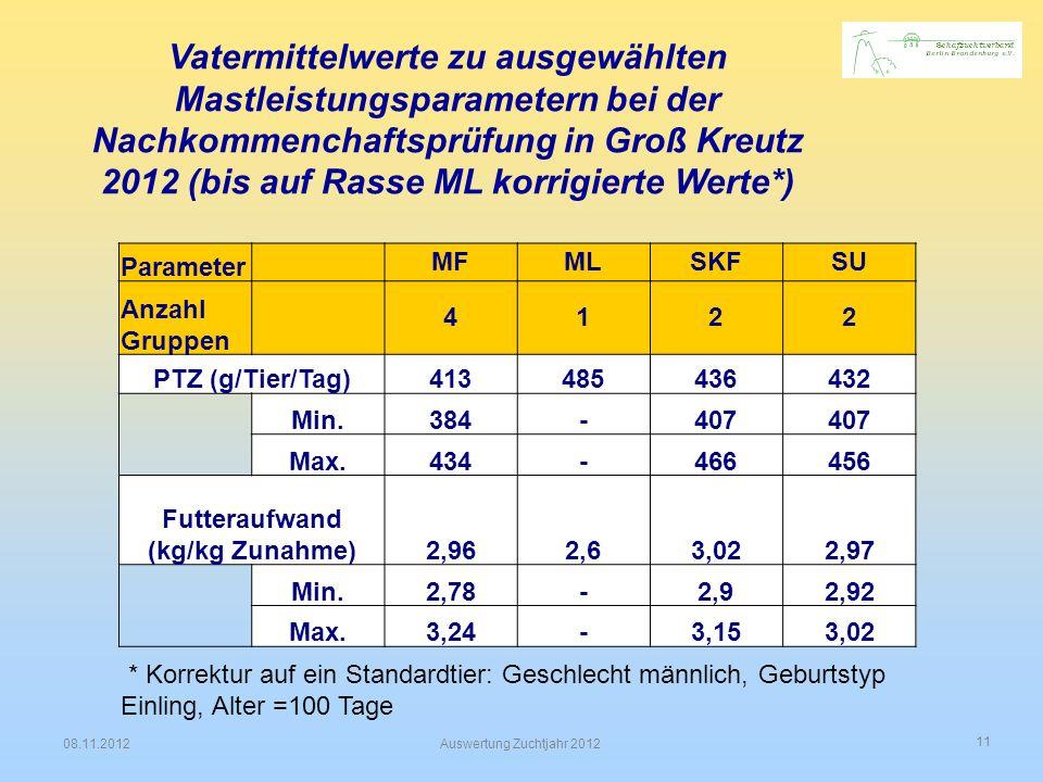 Futteraufwand (kg/kg Zunahme)