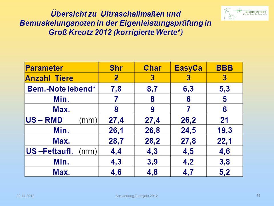 Übersicht zu Ultraschallmaßen und Bemuskelungsnoten in der Eigenleistungsprüfung in Groß Kreutz 2012 (korrigierte Werte*)