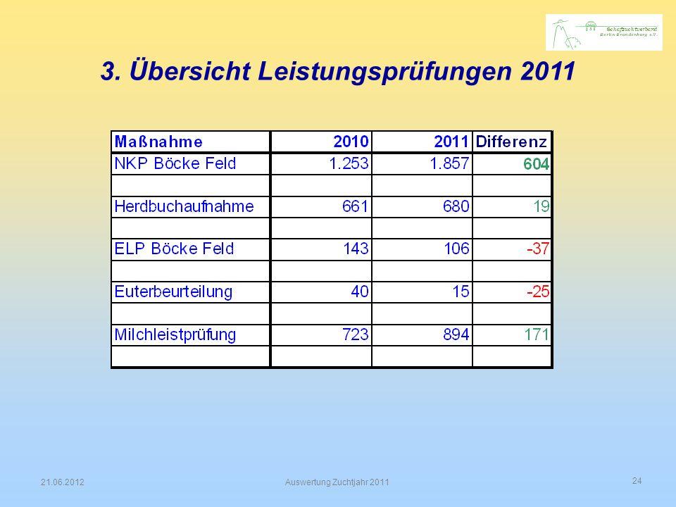 3. Übersicht Leistungsprüfungen 2011