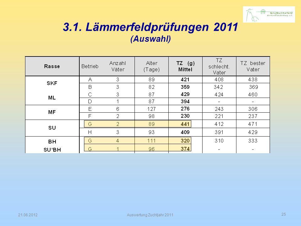 3.1. Lämmerfeldprüfungen 2011 (Auswahl)