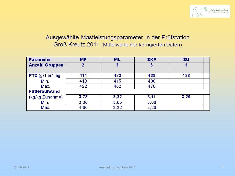 Ausgewählte Mastleistungsparameter in der Prüfstation Groß Kreutz 2011 (Mittelwerte der korrigierten Daten)