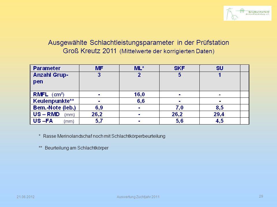 Ausgewählte Schlachtleistungsparameter in der Prüfstation Groß Kreutz 2011 (Mittelwerte der korrigierten Daten)
