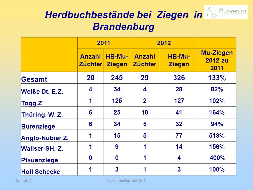 Herdbuchbestände bei Ziegen in Brandenburg