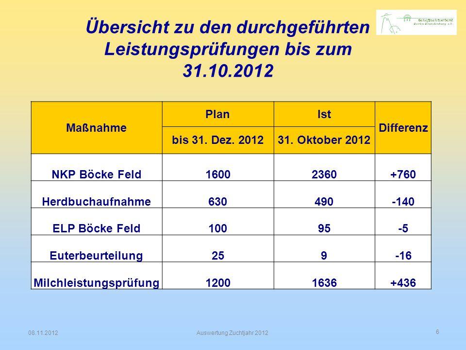 Übersicht zu den durchgeführten Leistungsprüfungen bis zum 31.10.2012