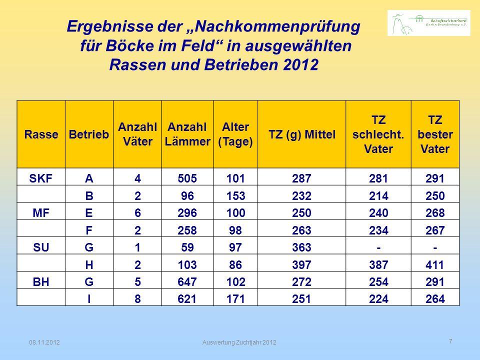 """Ergebnisse der """"Nachkommenprüfung"""
