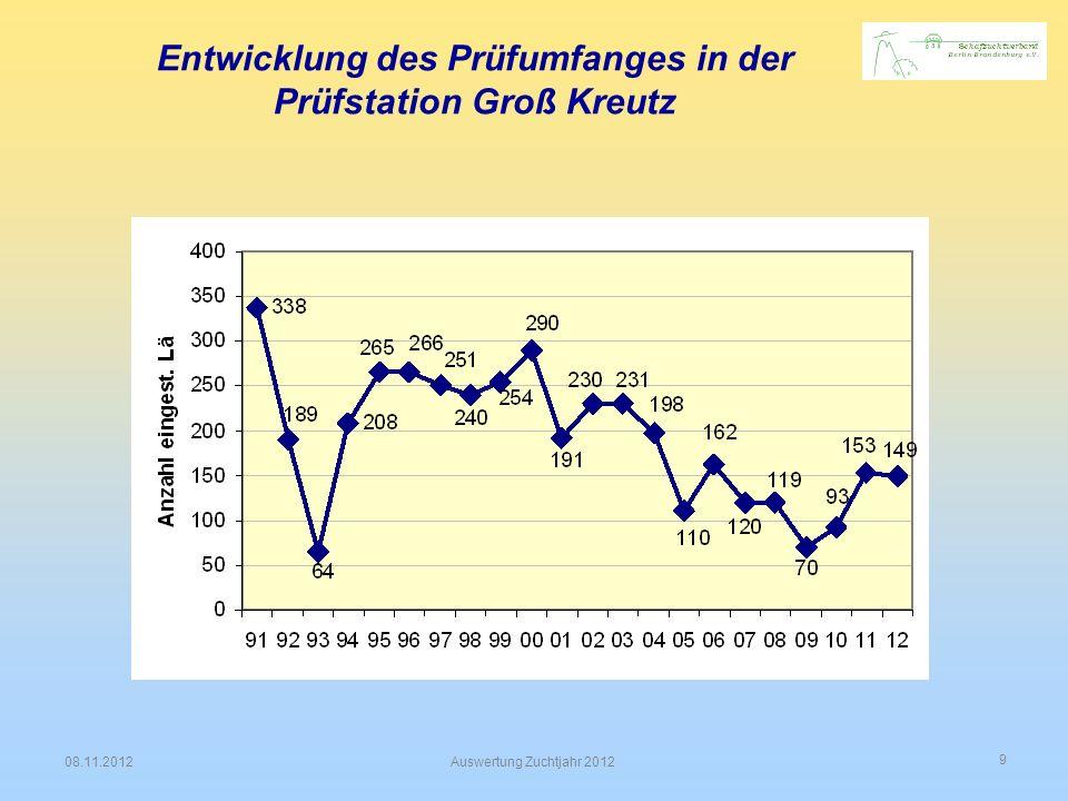 Entwicklung des Prüfumfanges in der Prüfstation Groß Kreutz
