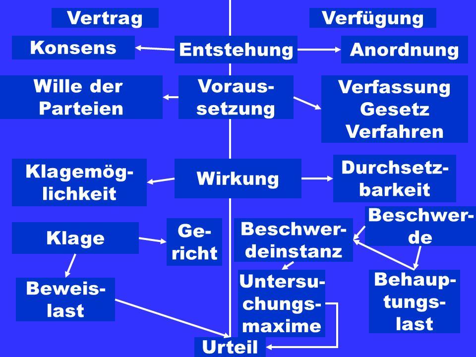VertragVerfügung. Konsens. Entstehung. Anordnung. Wille der. Parteien. Voraus- setzung. Verfassung.