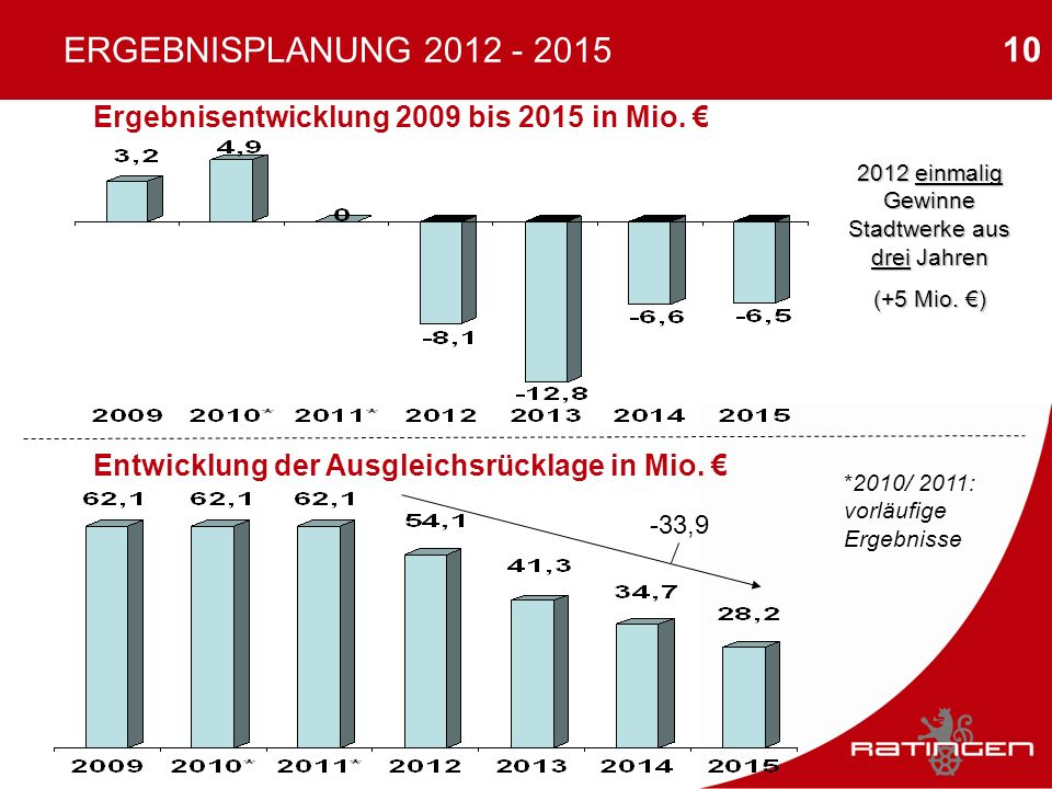 2012 einmalig Gewinne Stadtwerke aus drei Jahren