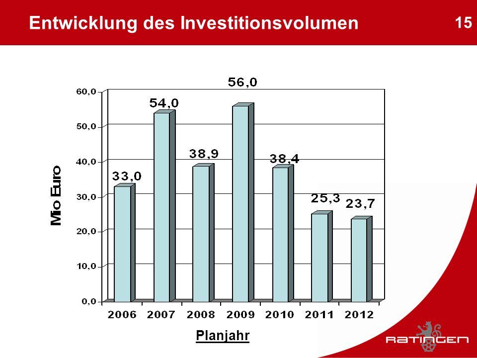 Entwicklung des Investitionsvolumen
