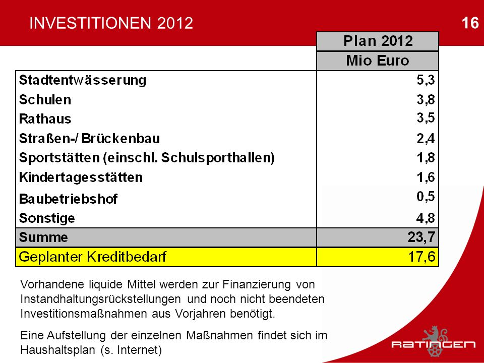 INVESTITIONEN 2012
