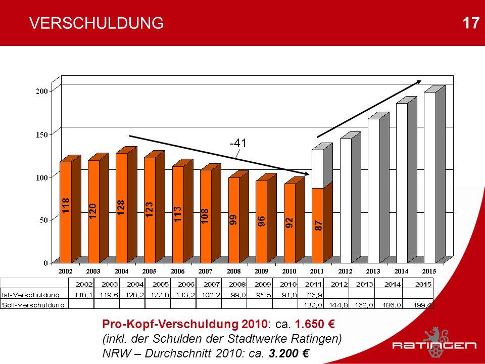 VERSCHULDUNG -41. 87. Pro-Kopf-Verschuldung 2010: ca.