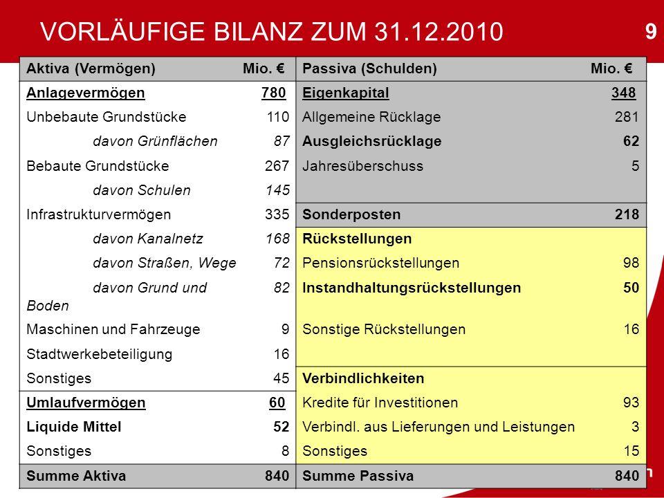 VORLÄUFIGE BILANZ ZUM 31.12.2010 Aktiva (Vermögen) Mio. €